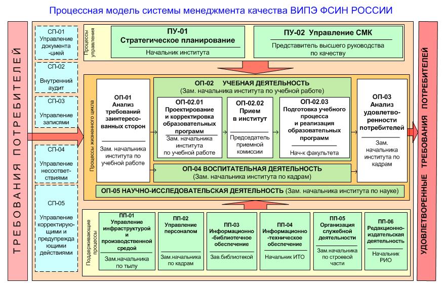 Процессная модель системы менеджмента качества